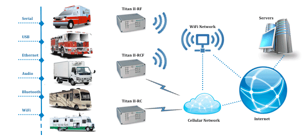 Mobile Wireless Routers