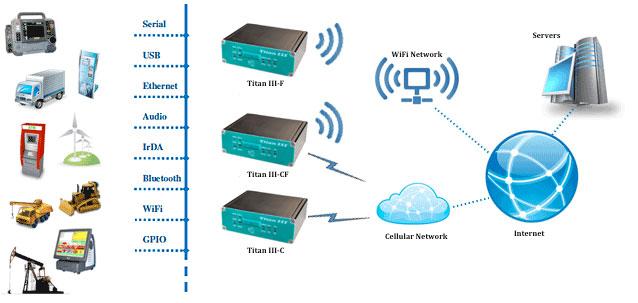 Titan III Mobile Gateway WIFI